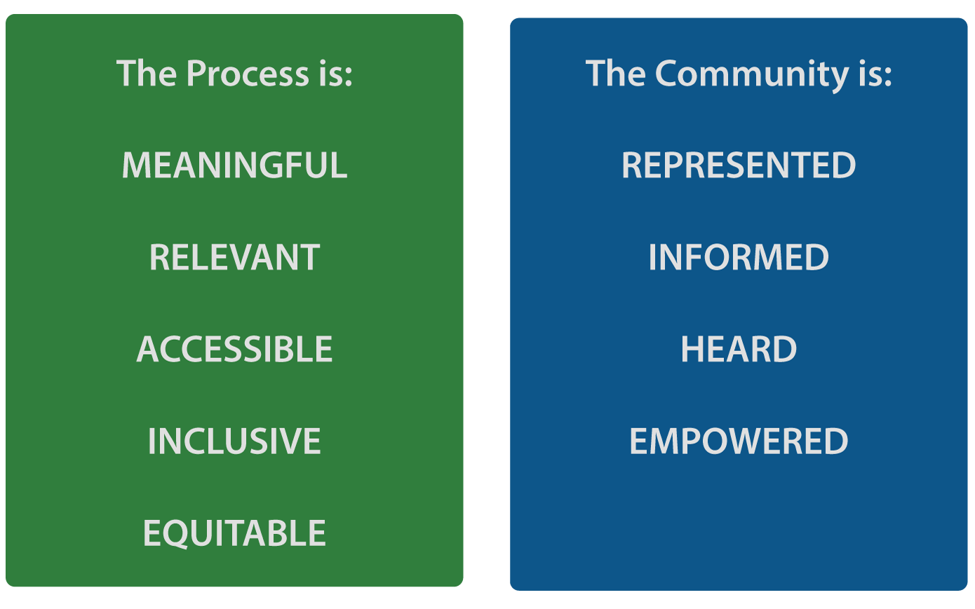 The process is: meaningful, relevant, accessible, inclusive, and equitable. The community is: represented, informed, heard, and empowered. click or press enter to view larger.